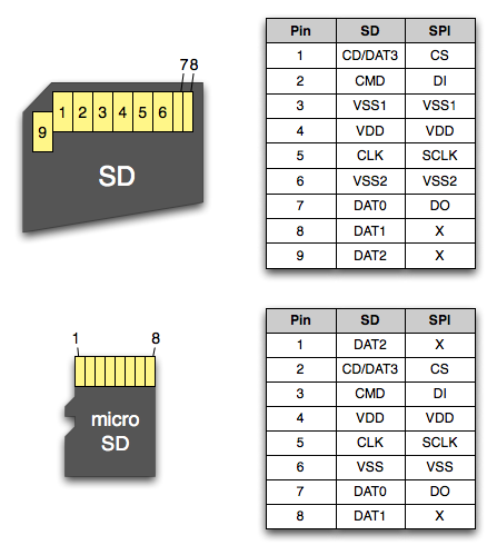 sd-card-pinout.png