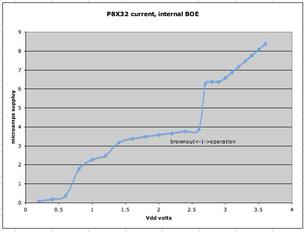 P8X32_BOE_I_vs_V.png