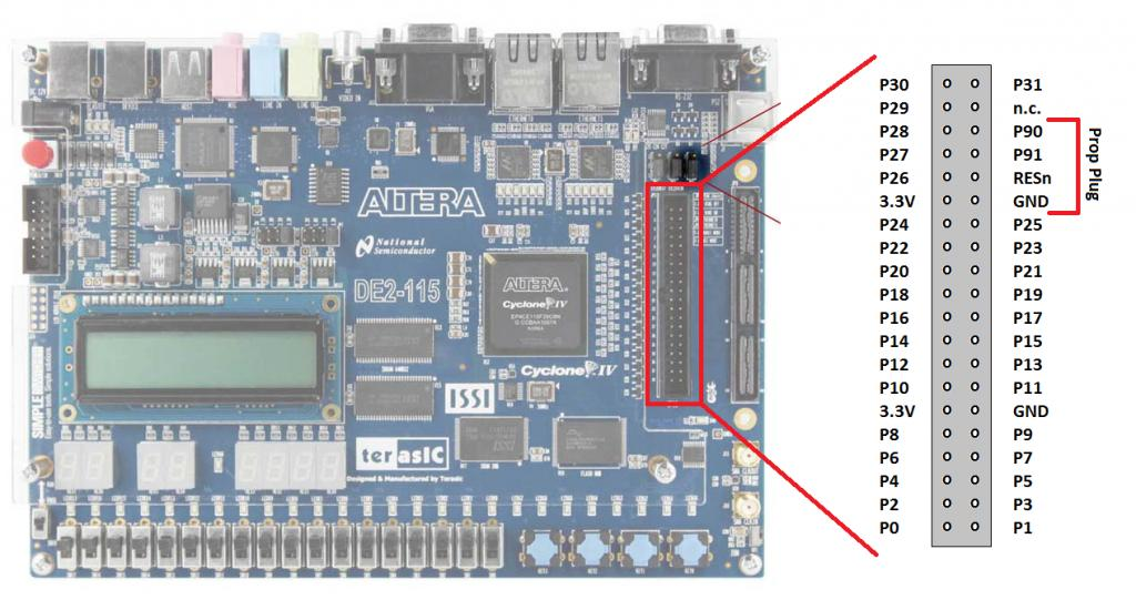 Propeller II: Emulation of the P2 on FPGA boards (Prop123-A7