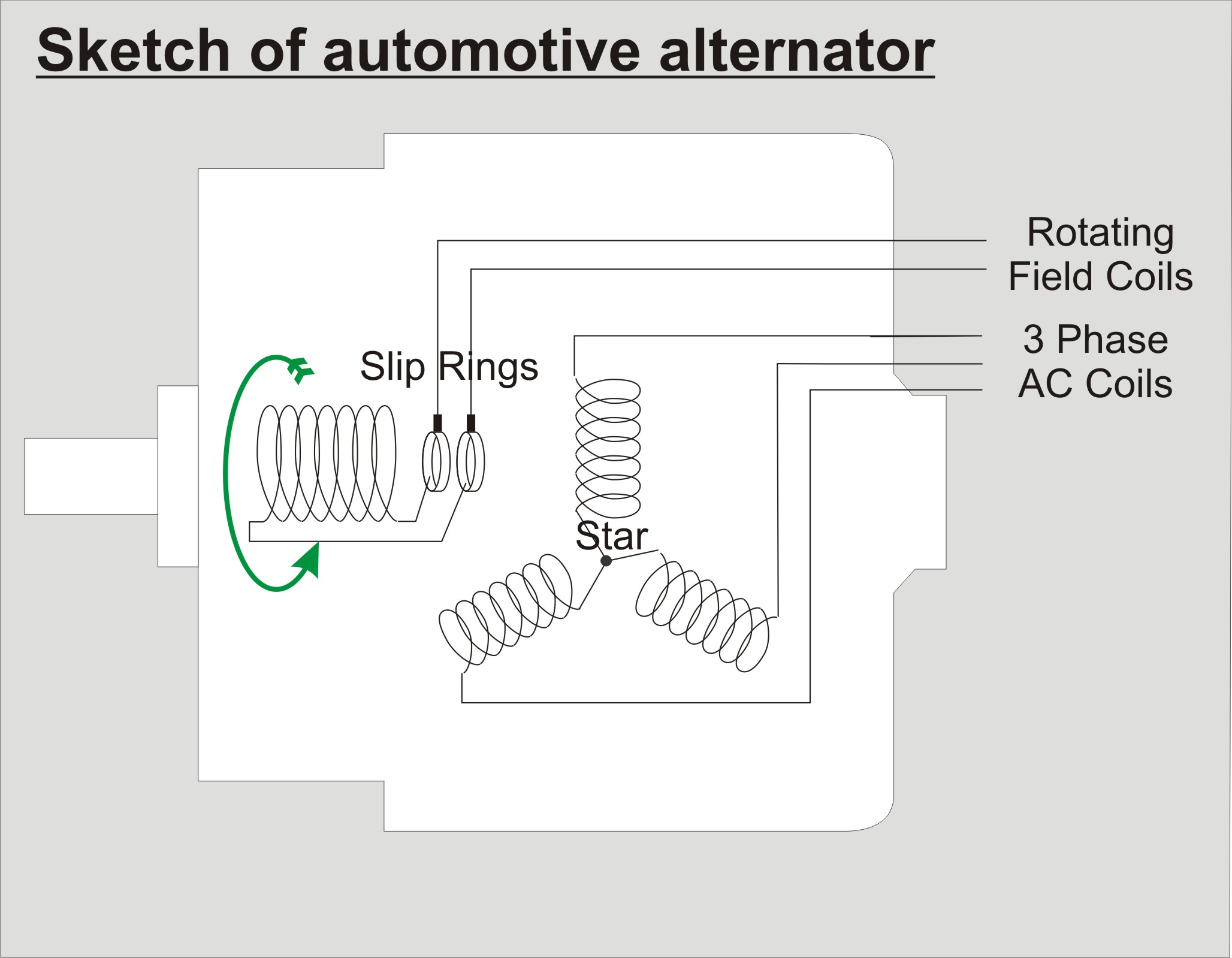 Large Brushless Motors Using Automotive Alternators Parallax Forums