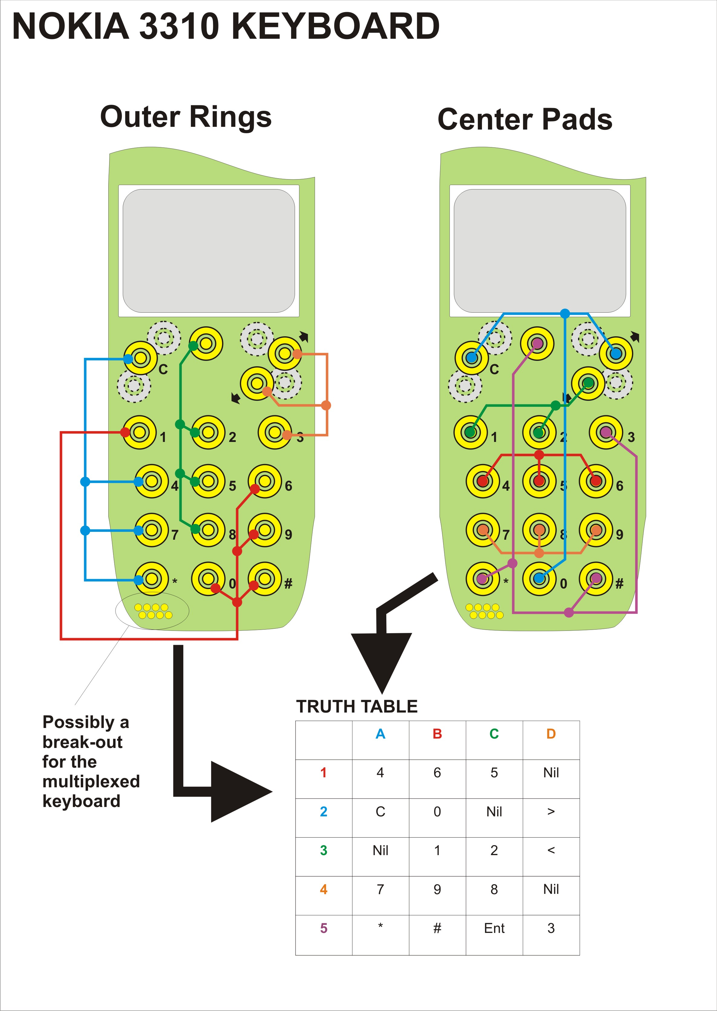 ing a cell phone for use with a stamp 2p40 — Parallax Forums Nokia Diagram on nokia meme, nokia c100,