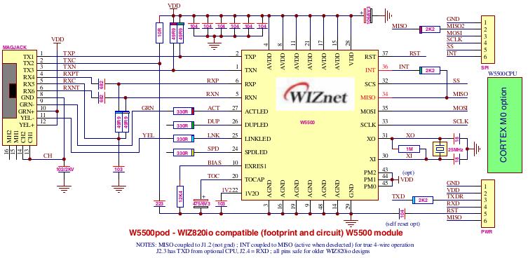 IoT5500 +P8 Ethernet Server