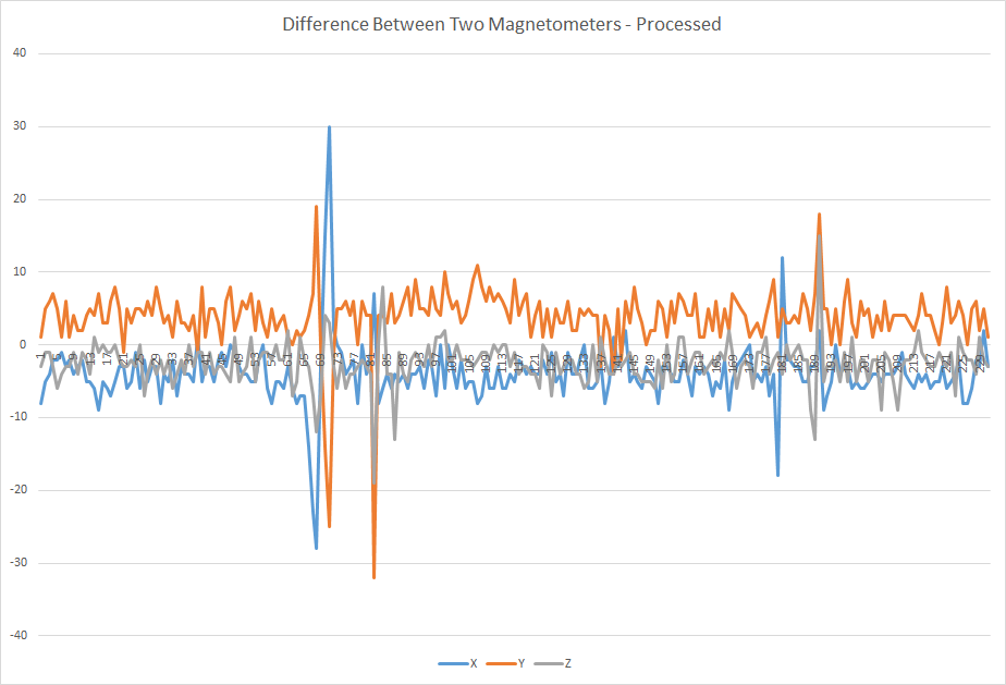 Averaging Difference - Processed.png