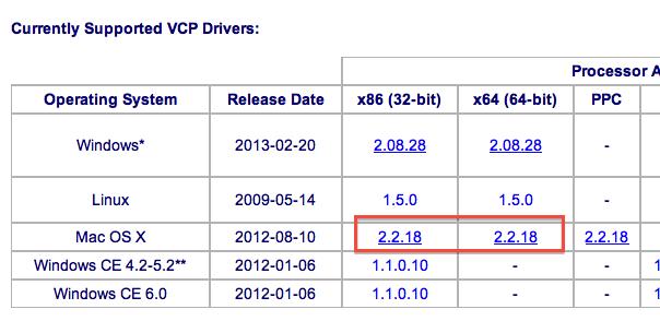 FTDI Drivers for Macbook OSX — Parallax Forums