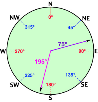 Azimuth angle conversion from east to west — Parallax Forums