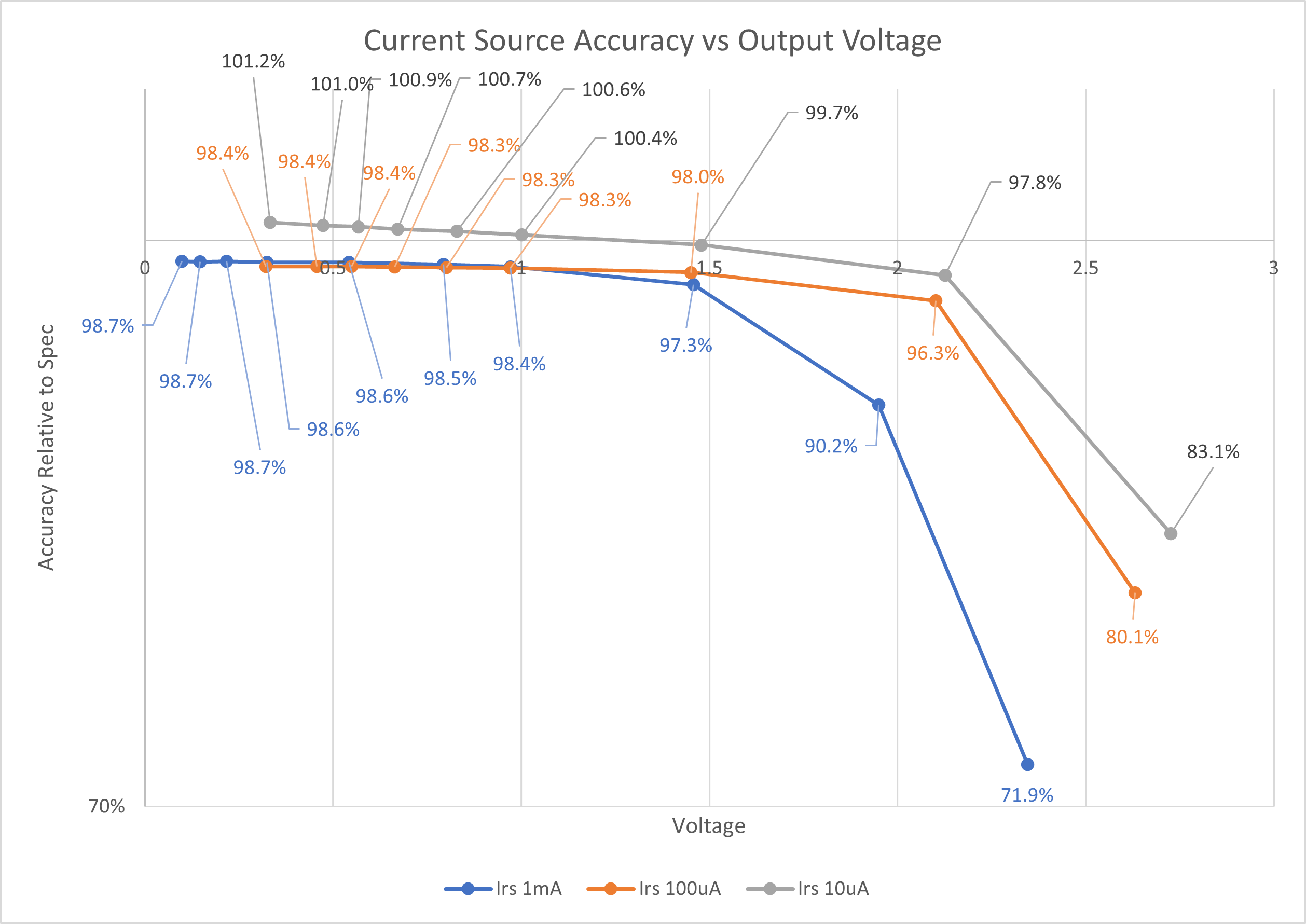 Current Source Accuracy vs Voltage
