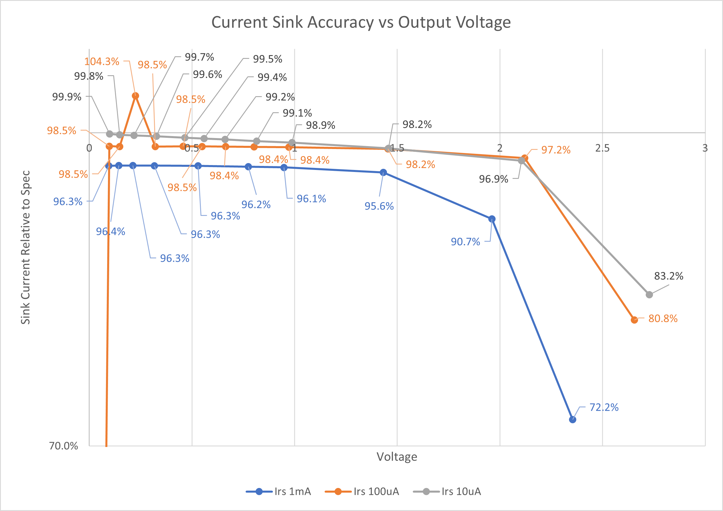 Current Sink Accuracy vs Voltage