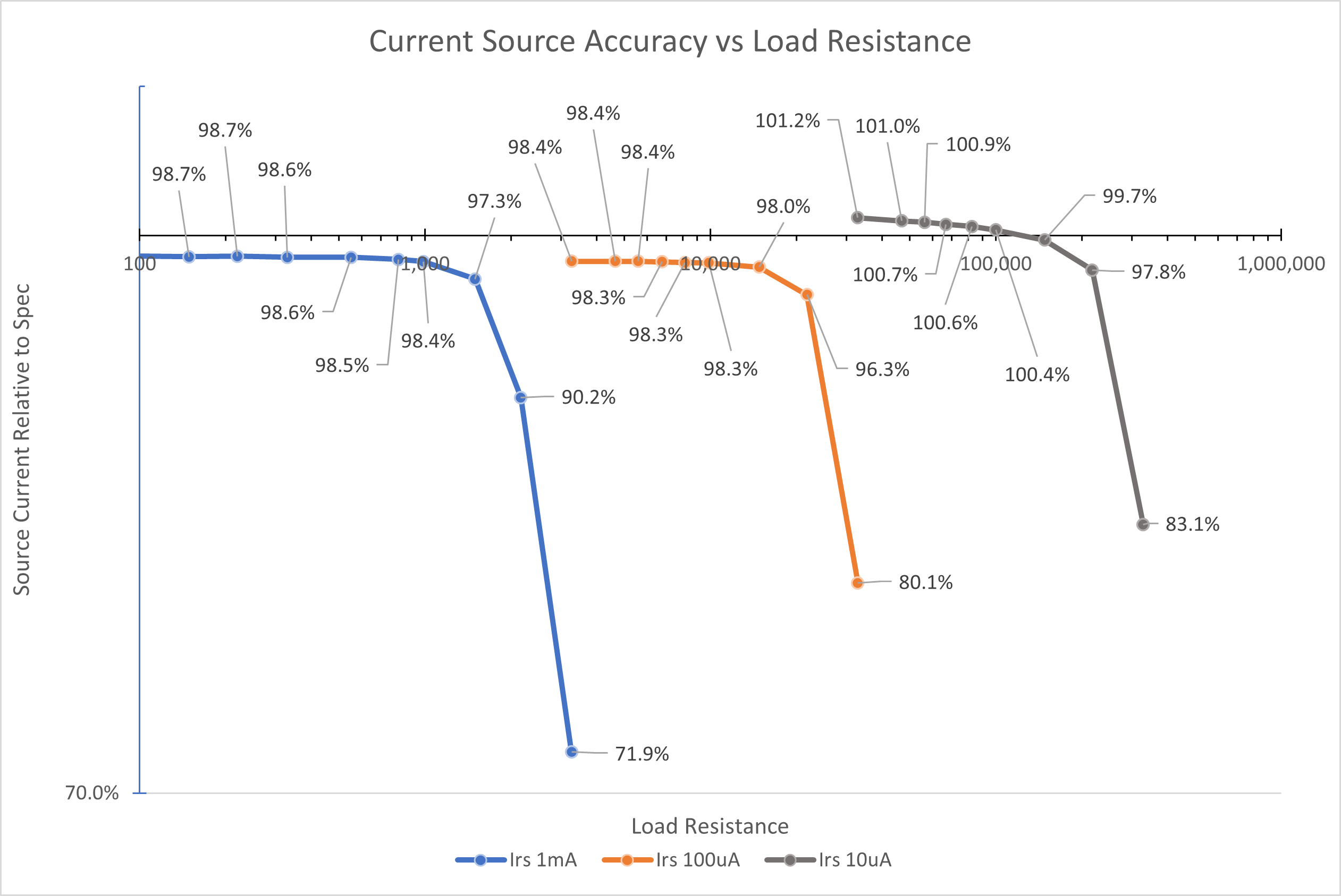 Current Source Accuracy vs Load Resistance