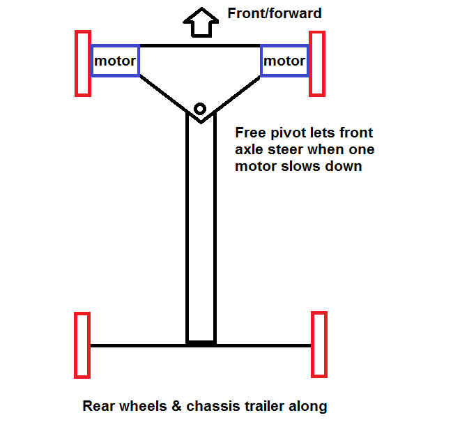 swing%20axle%20car.png