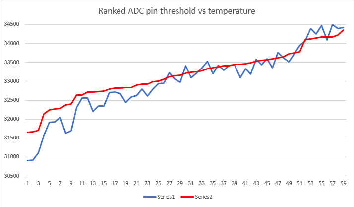 ADC_TEMP_COEFFICIENT_RANKED.png