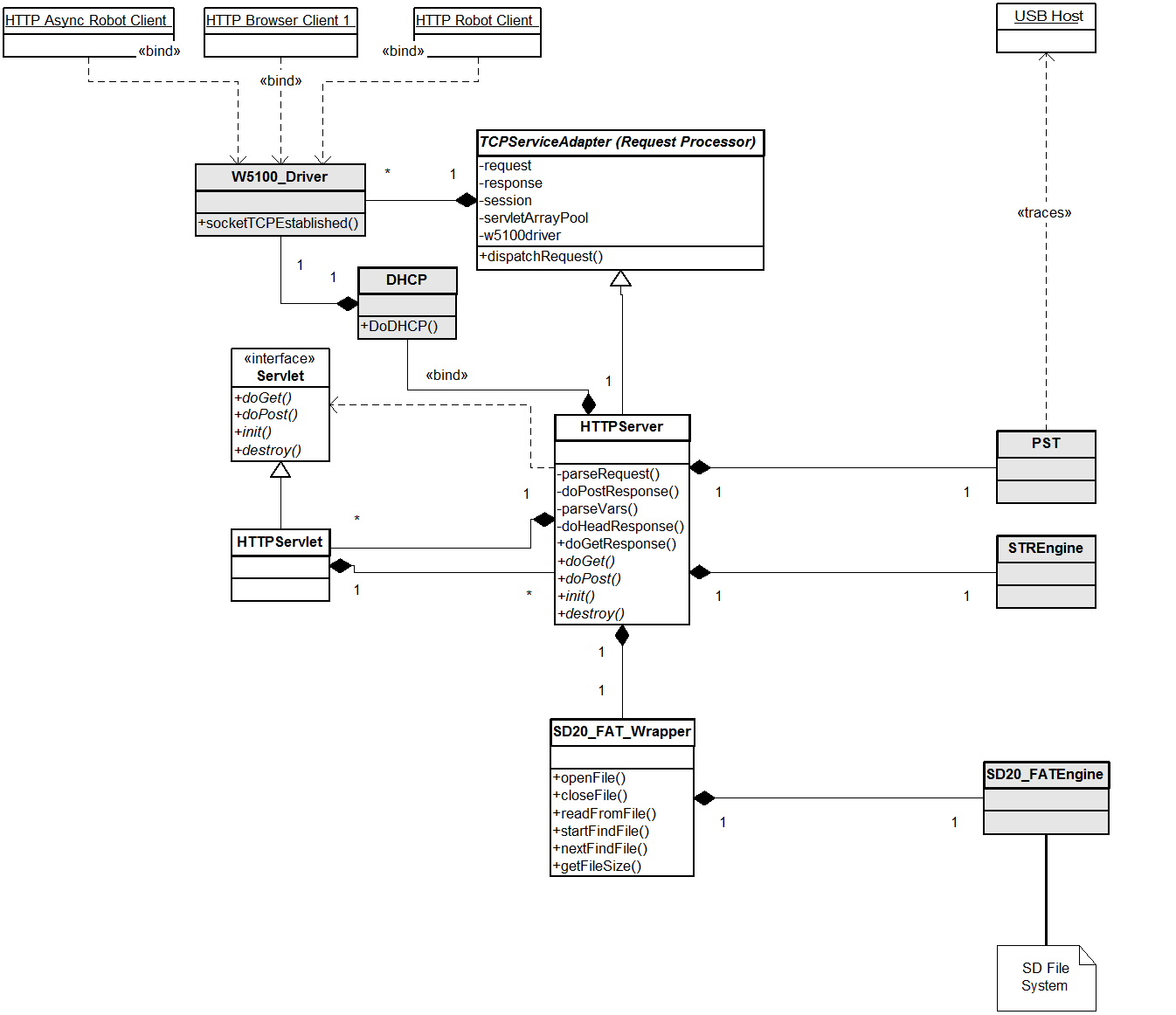 Contest Entry Propeller Dynamic Application Server ...