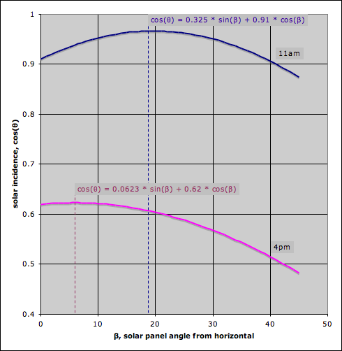 Solar Panel Angle: Tracking Solar Array