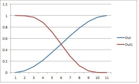 Motor Curve - S Curve.jpg